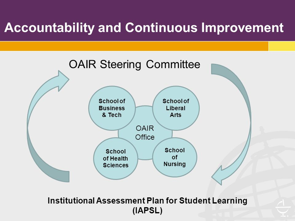 Accountability and Continuous Improvement OAIR Steering Committee OAIR Office School of Business & Tech School of Liberal Arts School of Nursing School of Health Sciences Institutional Assessment Plan for Student Learning (IAPSL)