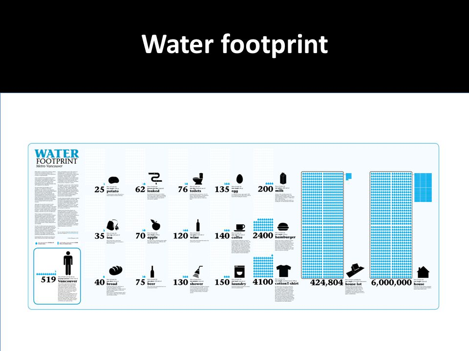 Water footprint