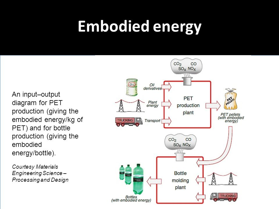 Embodied energy An input–output diagram for PET production (giving the embodied energy/kg of PET) and for bottle production (giving the embodied energ
