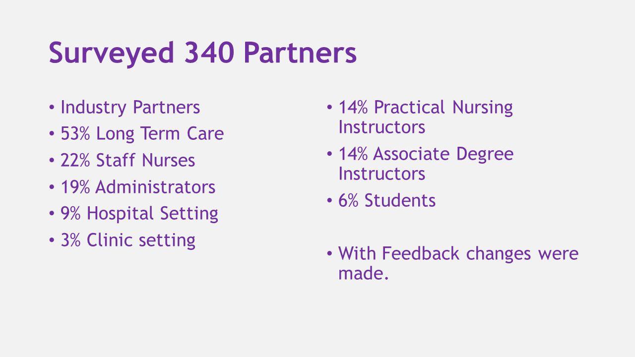 Surveyed 340 Partners Industry Partners 53% Long Term Care 22% Staff Nurses 19% Administrators 9% Hospital Setting 3% Clinic setting 14% Practical Nur