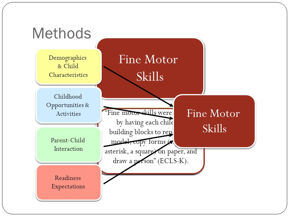 Methods Demographics & Child Characteristics Demographics & Child Characteristics Childhood Opportunities & Activities Childhood Opportunities & Activities Parent-Child Interaction Parent-Child Interaction Readiness Expectations Readiness Expectations Race, sex, income, Birth weight, premature, Gross motor skills, Approaches to learning, Socioemotional skills Race, sex, income, Birth weight, premature, Gross motor skills, Approaches to learning, Socioemotional skills Activities: music, dance, drama, art, martial arts, sports, uses computer to draw; TV Amount of time spent in head start, preschool, non-relative care, relative care, center care.