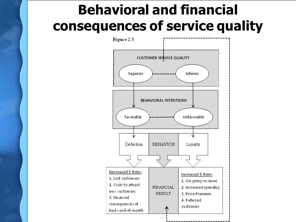 Behavioral and financial consequences of service quality