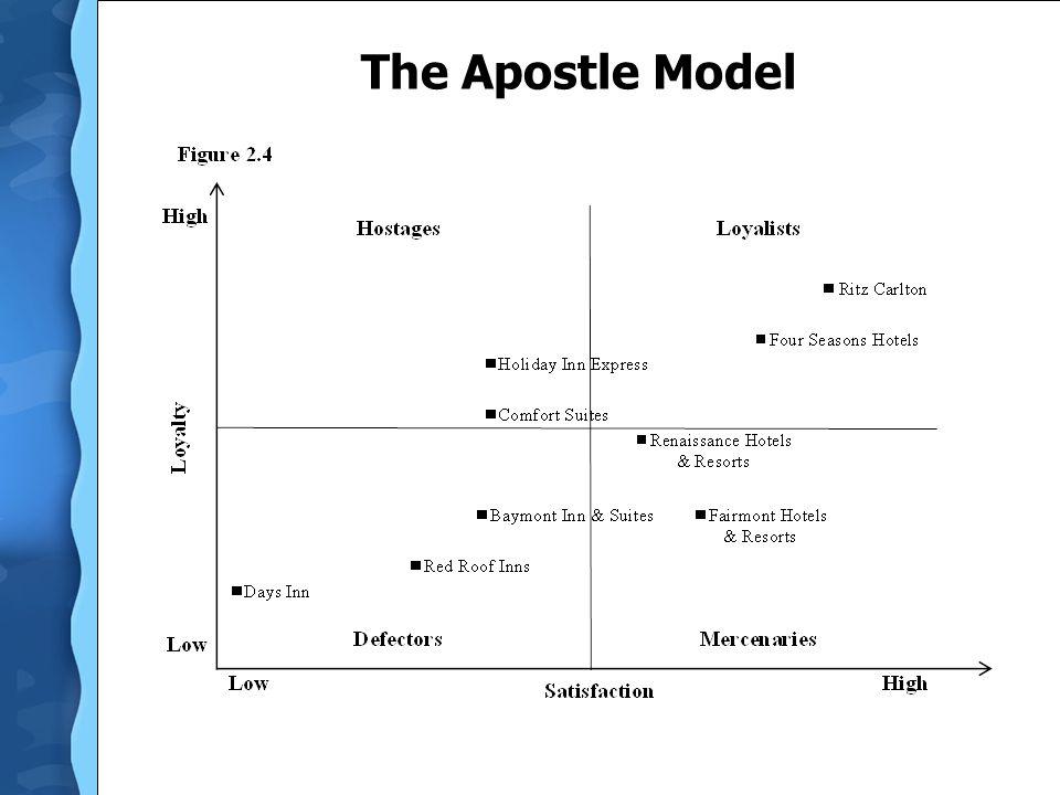 The Apostle Model