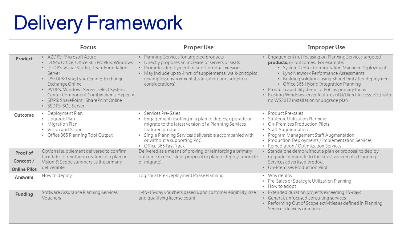 Engagement Outcomes 8  Each engagement has two required deliverables Planning Services deliverable presented to the Customer and Microsoft Planning Services Completion Report or FastTrack Completion Confirmation presented to Microsoft  Examples of Customer Planning Deliverable include: Findings & Recommendations Vision & Scope Solution Brief Custom Plan FastTrack Planning Completion Confirmation  May include supplemental deliverables such as a lab or custom slides  Must align with products and services represented under each program (e.g.