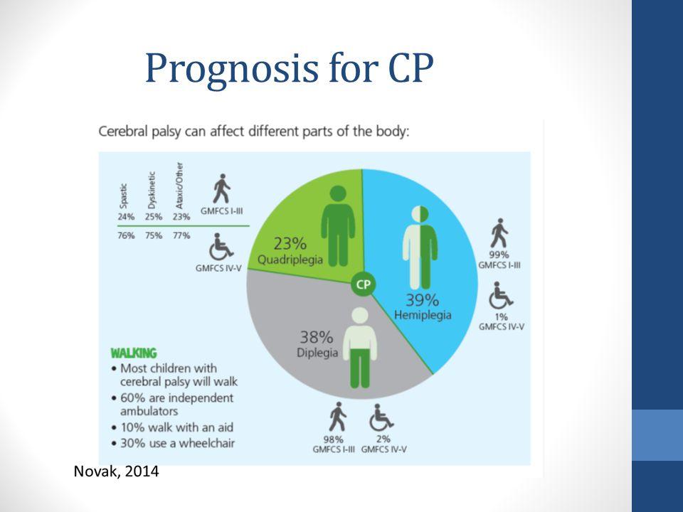 Prognosis for CP