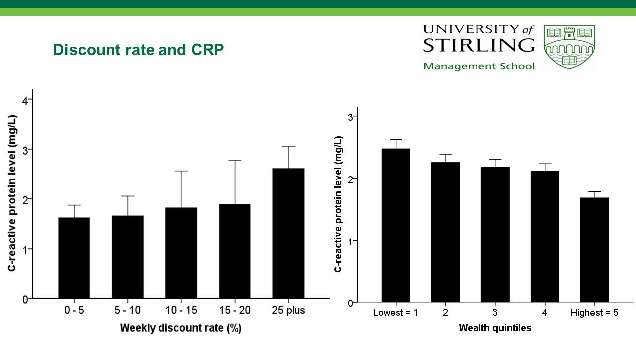 Discount rate and CRP