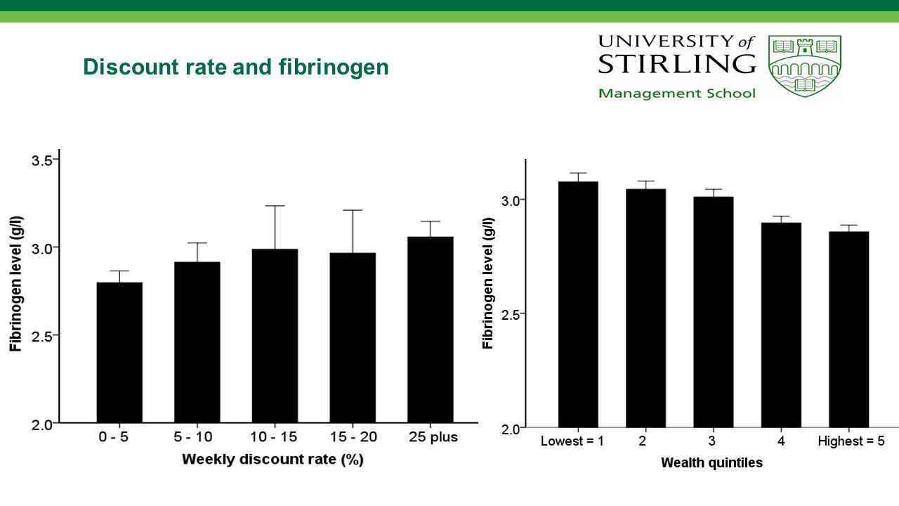 Discount rate and fibrinogen