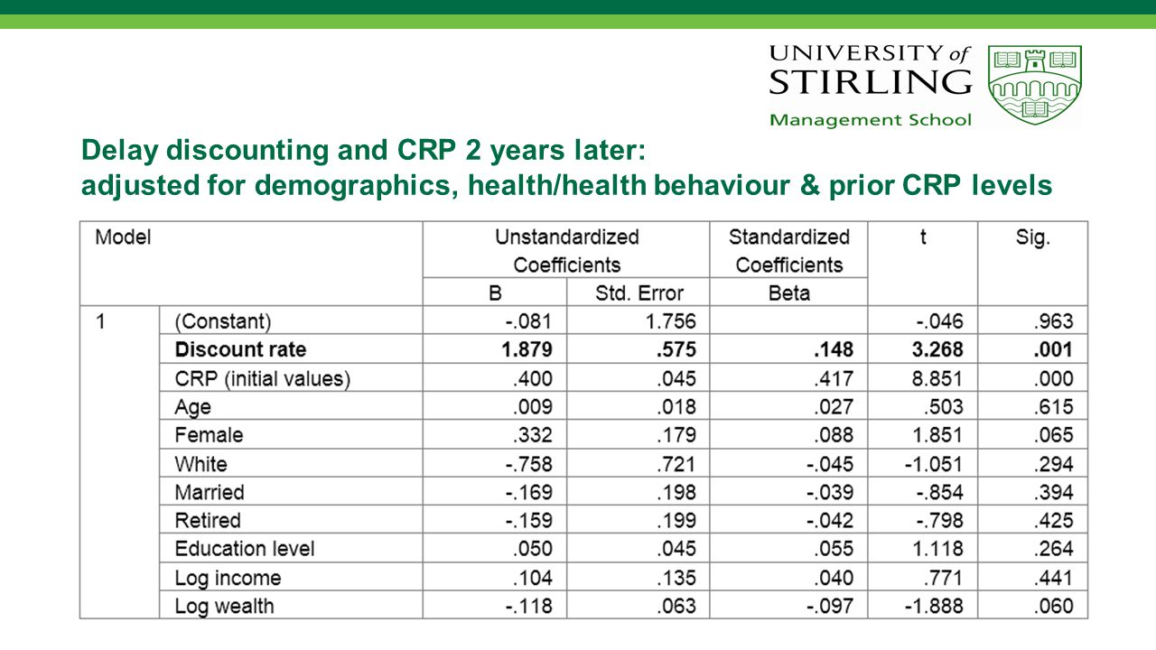 Delay discounting and CRP 2 years later: adjusted for demographics, health/health behaviour & prior CRP levels