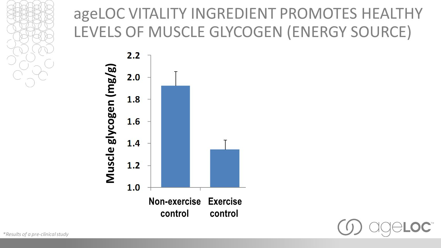 Exercise w/ Vitality ageLOC VITALITY INGREDIENT PROMOTES HEALTHY LEVELS OF MUSCLE GLYCOGEN (ENERGY SOURCE) Muscle glycogen (mg/g) Non-exercise control Exercise control *Results of a pre-clinical study