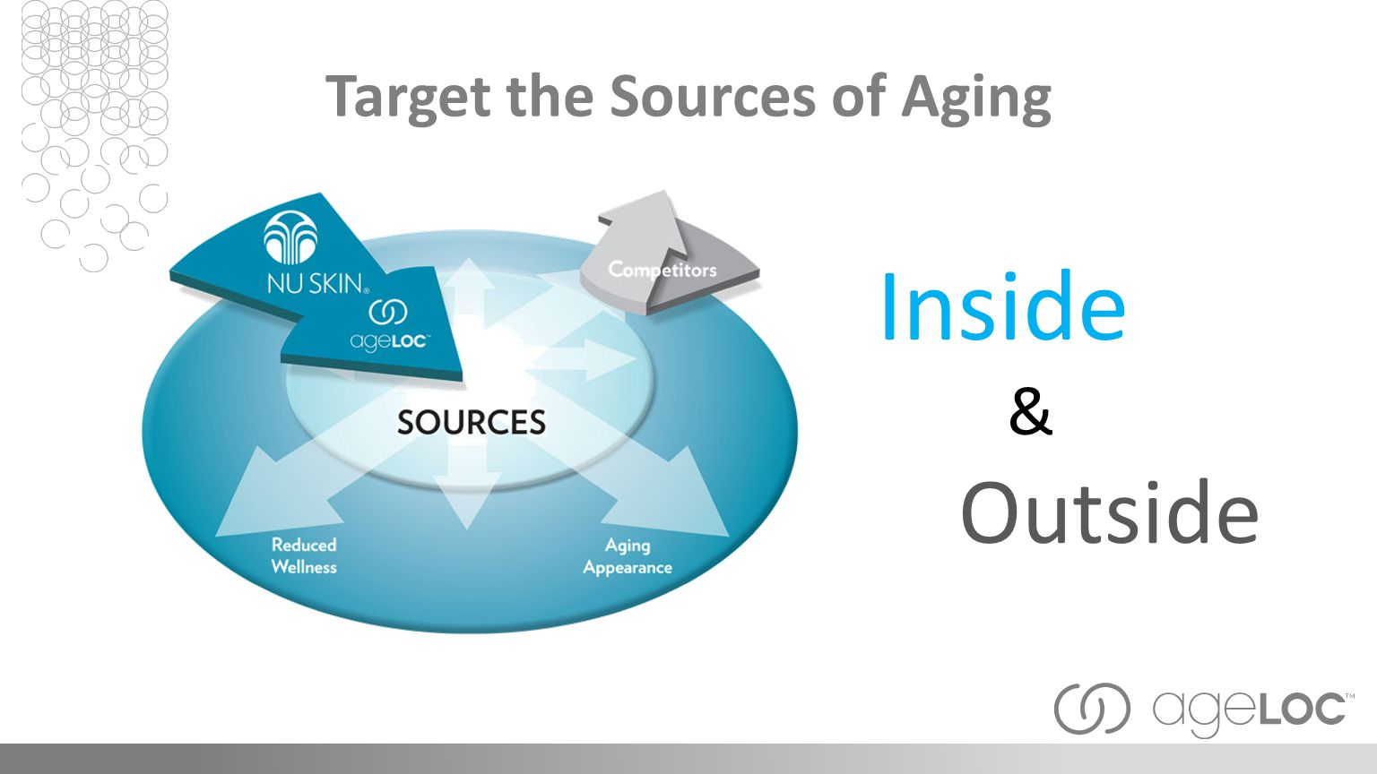Target the Sources of Aging Inside & Outside