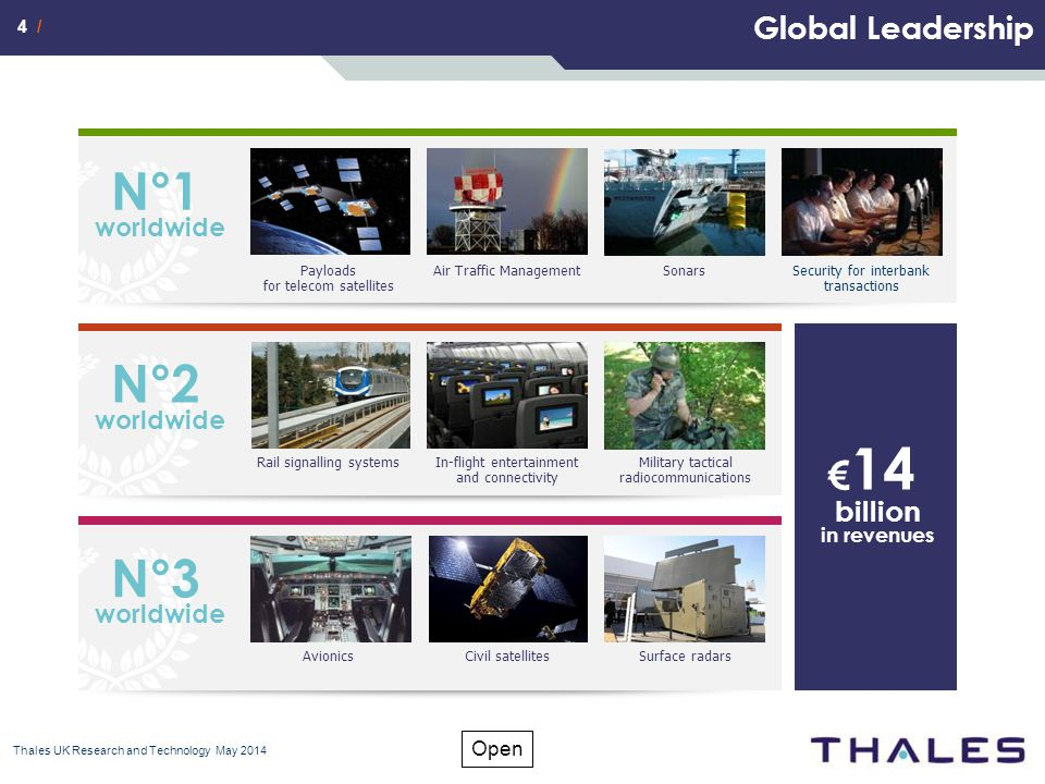 4 / Open Global Leadership Thales UK Research and Technology May 2014 € 14 billion in revenues N°1 worldwide Payloads for telecom satellites Air Traffic ManagementSonarsSecurity for interbank transactions N°2 worldwide Rail signalling systemsIn-flight entertainment and connectivity Military tactical radiocommunications N°3 worldwide AvionicsCivil satellitesSurface radars