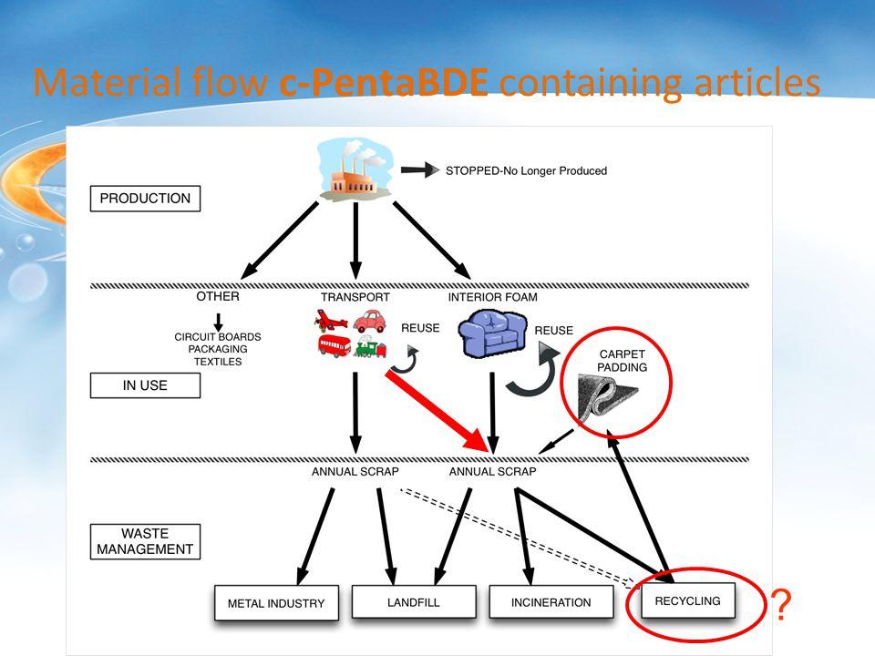 Material flow c-PentaBDE containing articles ?