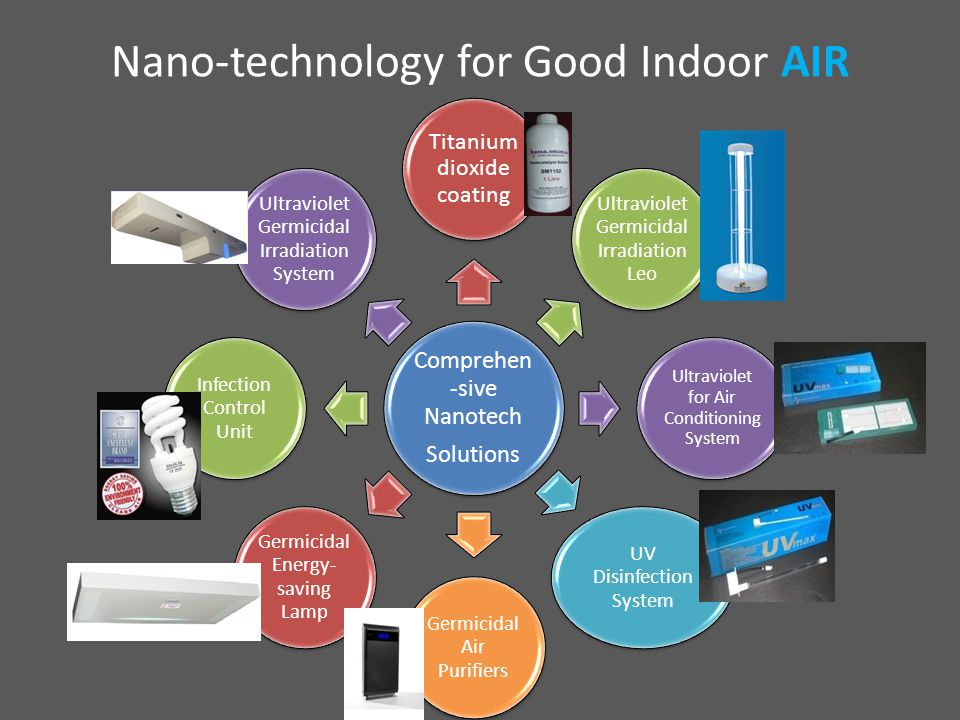 Nano-technology for Good Indoor AIR Comprehe n-sive Nanotech Solutions Titanium dioxide coating Ultraviolet Germicidal Irradiation Leo Ultraviolet for Air Conditioning System UV Disinfection System Germicidal Air Purifiers Germicidal Energy- saving Lamp Infection Control Unit Ultraviolet Germicidal Irradiation System