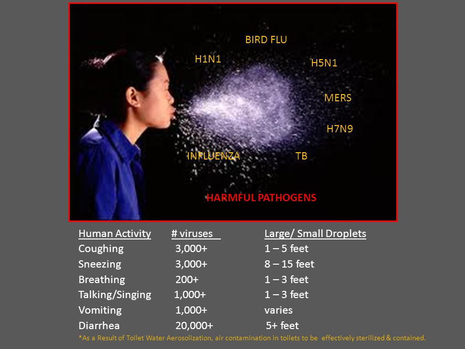 H1N1 INFLUENZA MERS TB HARMFUL PATHOGENS BIRD FLU H7N9 H5N1 Human Activity# viruses Large/ Small Droplets Coughing 3,000+1 – 5 feet Sneezing 3,000+8 – 15 feet Breathing 200+ 1 – 3 feet Talking/Singing 1,000+1 – 3 feet Vomiting 1,000+varies Diarrhea 20,000+ 5+ feet *As a Result of Toilet Water Aerosolization, air contamination in toilets to be effectively sterilized & contained.