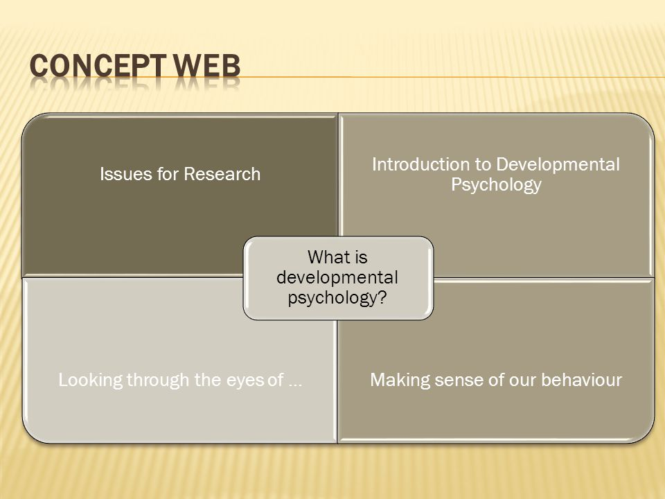Issues for Research Introduction to Developmental Psychology Looking through the eyes of...Making sense of our behaviour What is developmental psychol