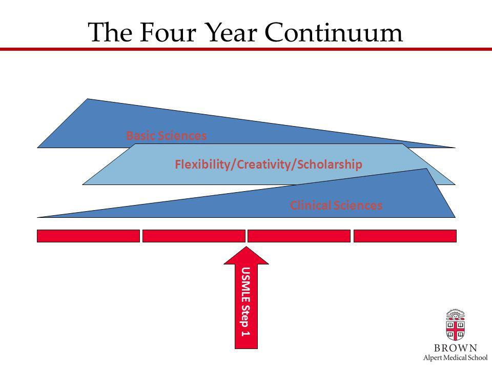The Four Year Continuum Basic Sciences USMLE Step 1 Flexibility/Creativity/Scholarship Clinical Sciences