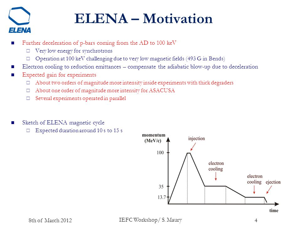 ELENA – Motivation Further deceleration of p-bars coming from the AD to 100 keV  Very low energy for synchrotrons  Operation at 100 keV challenging due to very low magnetic fields (493 G in Bends) Electron cooling to reduction emittances – compensate the adiabatic blow-up due to deceleration Expected gain for experiments  About two orders of magnitude more intensity inside experiments with thick degraders  About one order of magnitude more intensity for ASACUSA  Several experiments operated in parallel Sketch of ELENA magnetic cycle  Expected duration around 10 s to 15 s IEFC Workshop/ S.