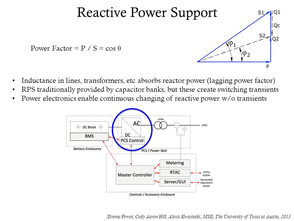 Reactive Power Support Xtreme Power, Cody Aaron Hill, Alexis Kwasinski, MSE, The University of Texas at Austin, 2013 Inductance in lines, transformers, etc absorbs reactor power (lagging power factor) RPS traditionally provided by capacitor banks, but these create switching transients Power electronics enable continuous changing of reactive power w/o transients Power Factor = P / S = cos θ