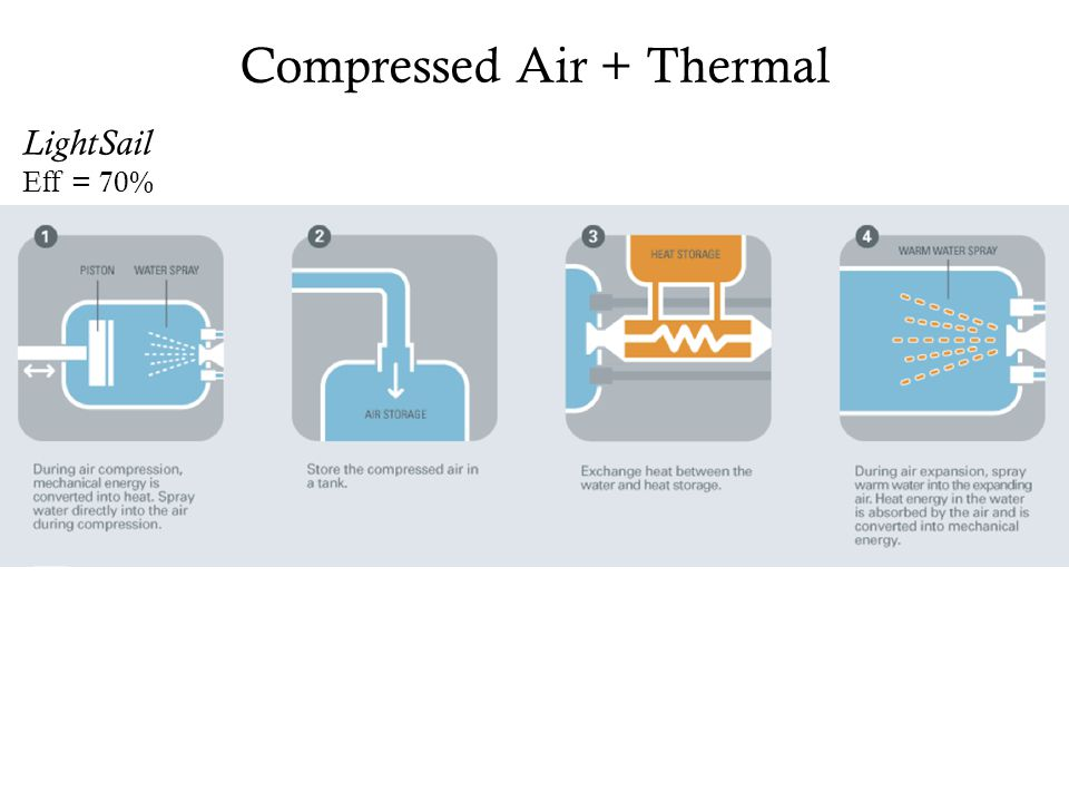 Compressed Air + Thermal LightSail Eff = 70% Forbes