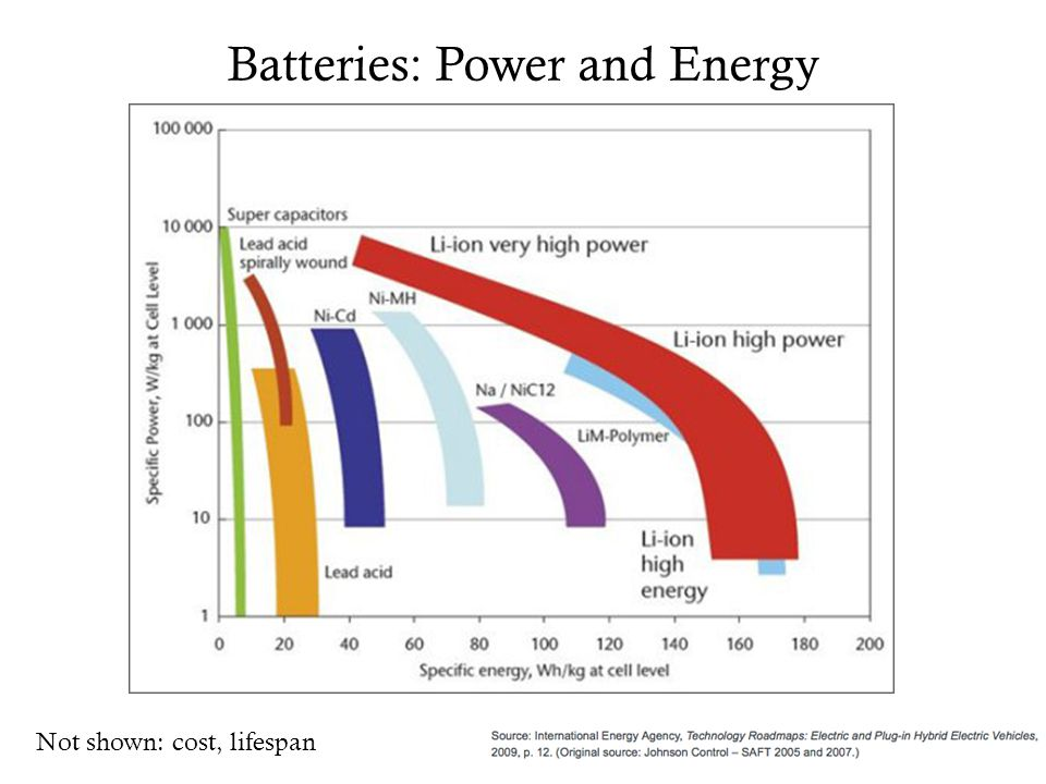 Batteries: Power and Energy Not shown: cost, lifespan