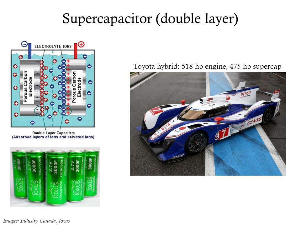 Supercapacitor (double layer) Images: Industry Canada, Ioxus Toyota hybrid: 518 hp engine, 475 hp supercap