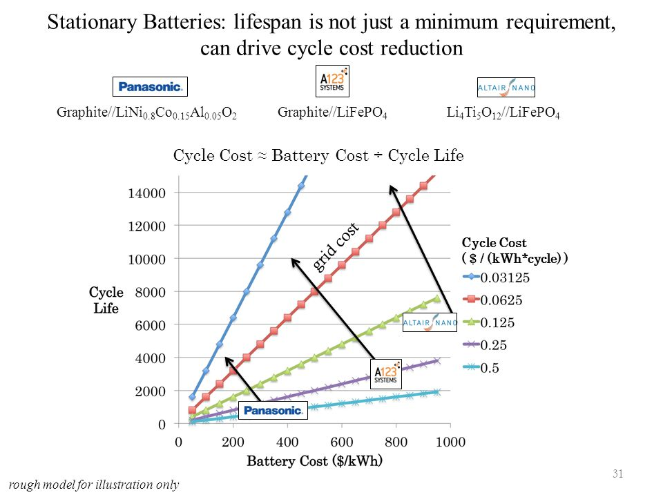 Stationary Batteries: lifespan is not just a minimum requirement, can drive cycle cost reduction Cycle Cost ( $ / (kWh*cycle) ) Graphite//LiNi 0.8 Co 0.15 Al 0.05 O 2 Graphite//LiFePO 4 Li 4 Ti 5 O 12 //LiFePO 4 Cycle Cost ≈ Battery Cost ÷ Cycle Life rough model for illustration only 31 grid cost