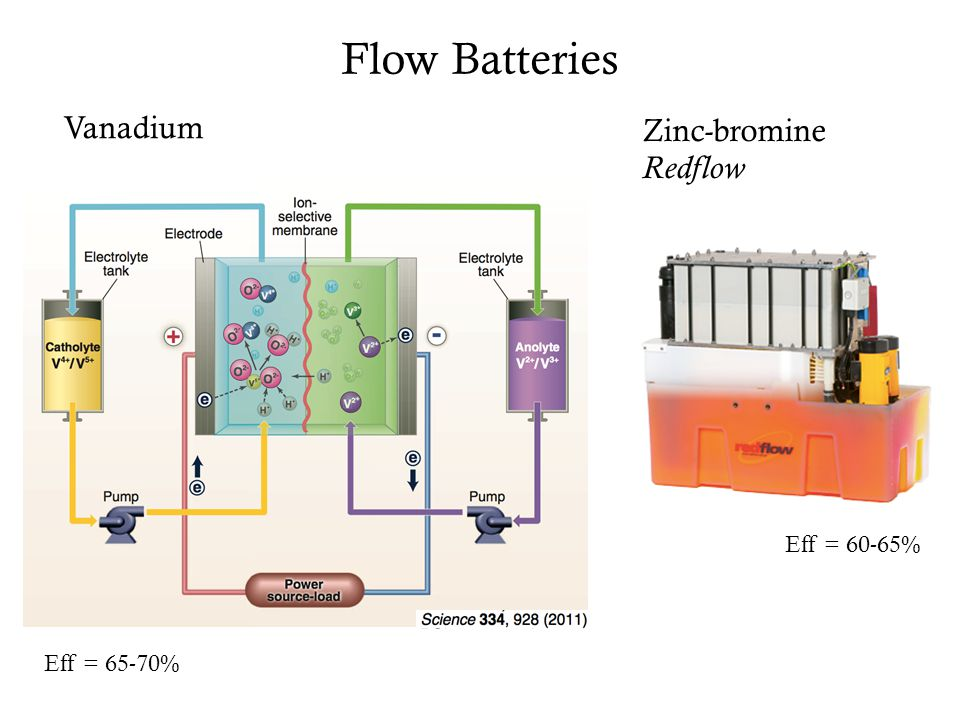 Flow Batteries Vanadium Zinc-bromine Redflow Eff = 65-70% Eff = 60-65%