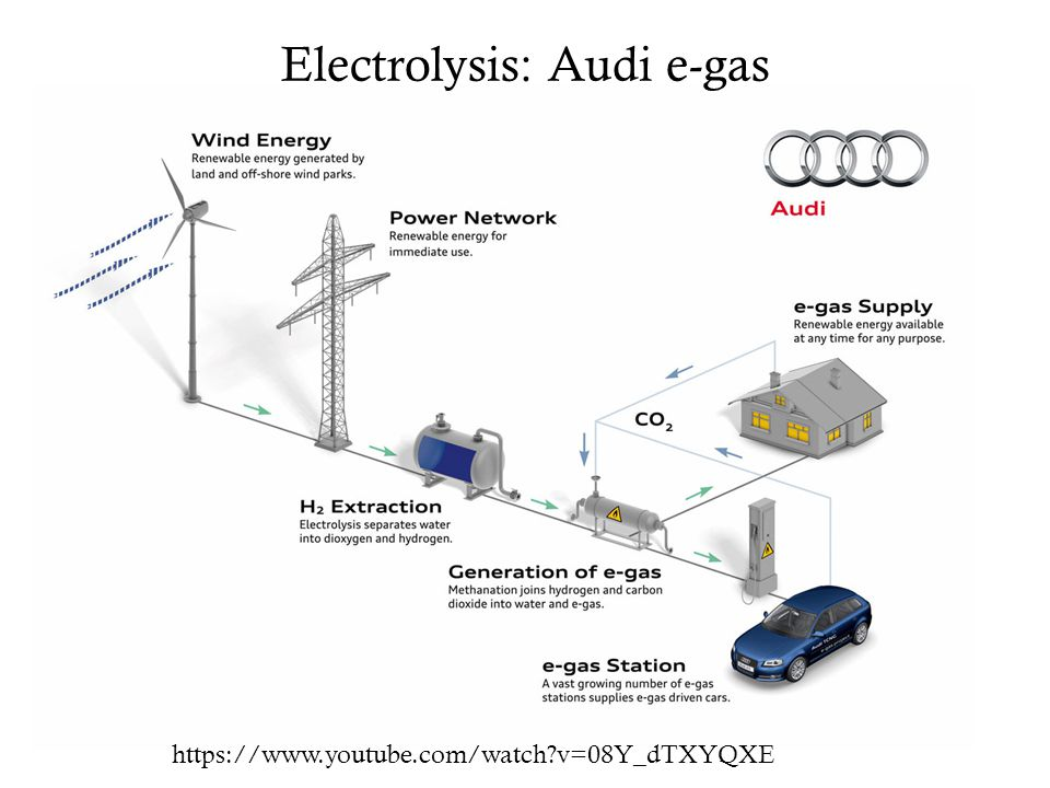 Electrolysis: Audi e-gas https://www.youtube.com/watch?v=08Y_dTXYQXE