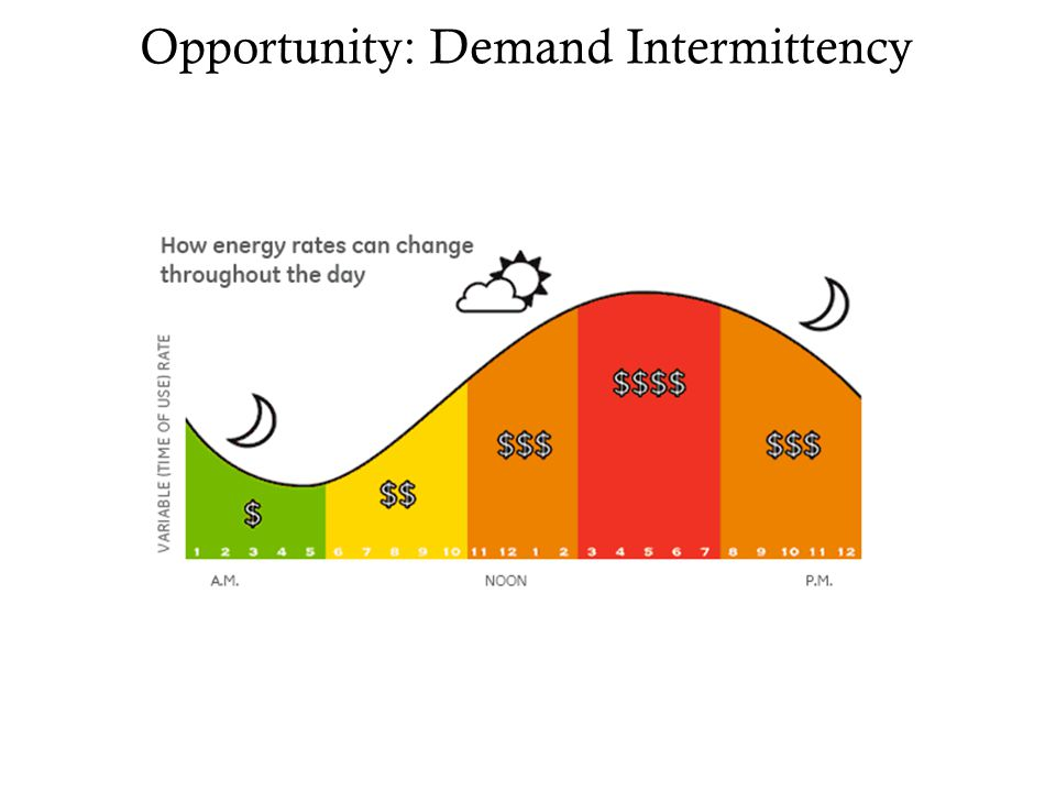 Opportunity: Demand Intermittency