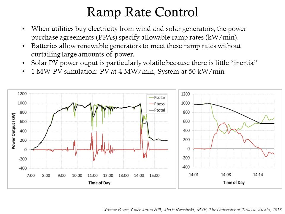 Ramp Rate Control Xtreme Power, Cody Aaron Hill, Alexis Kwasinski, MSE, The University of Texas at Austin, 2013 When utilities buy electricity from wi