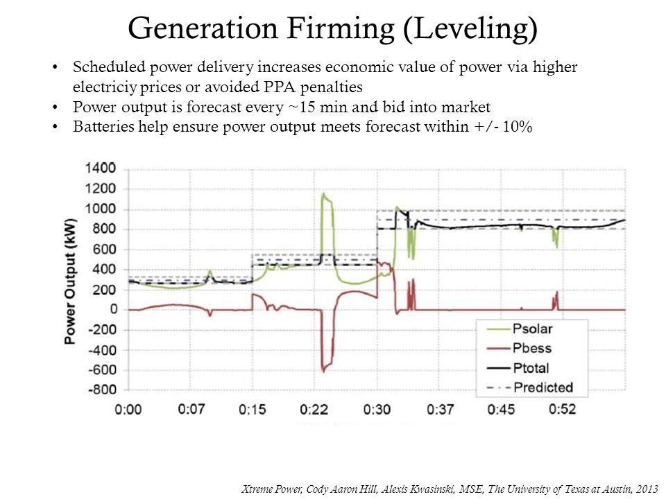 Generation Firming (Leveling) Xtreme Power, Cody Aaron Hill, Alexis Kwasinski, MSE, The University of Texas at Austin, 2013 Scheduled power delivery increases economic value of power via higher electriciy prices or avoided PPA penalties Power output is forecast every ~15 min and bid into market Batteries help ensure power output meets forecast within +/- 10%