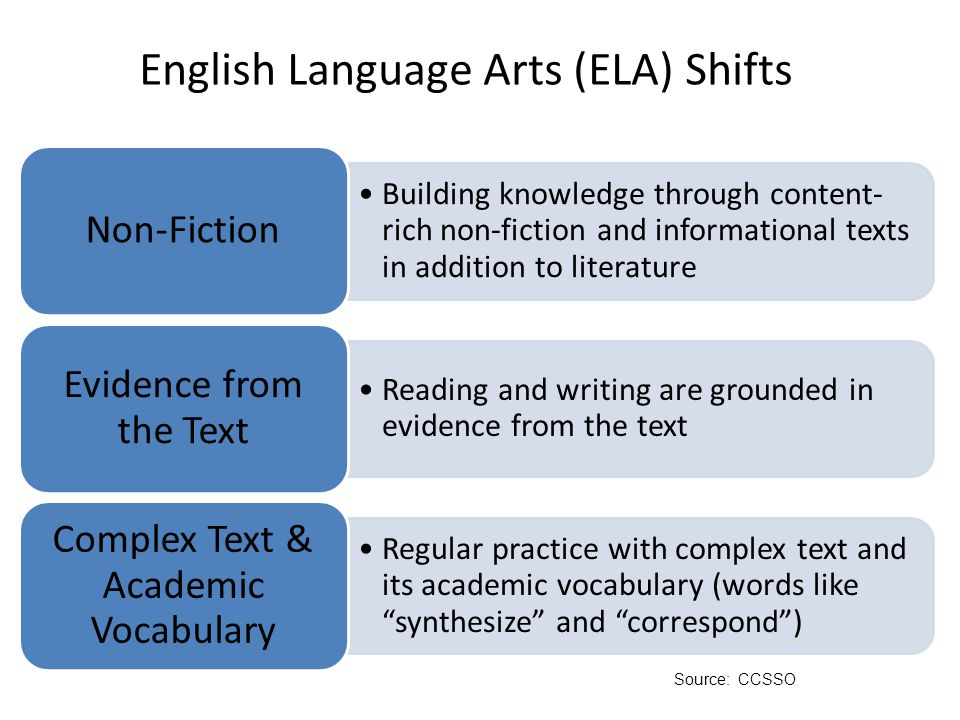 English / Language Arts Reading – progressive development of skills and complexity of text access Writing – logical argument and research Speaking and