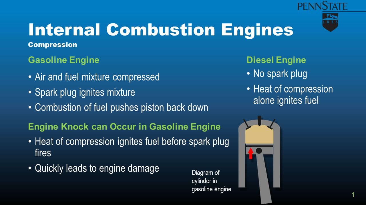 Internal Combustion Engines Gasoline Engine Air and fuel mixture compressed Spark plug ignites mixture Combustion of fuel pushes piston back down Diesel Engine No spark plug Heat of compression alone ignites fuel Compression Engine Knock can Occur in Gasoline Engine Heat of compression ignites fuel before spark plug fires Quickly leads to engine damage Diagram of cylinder in gasoline engine 1