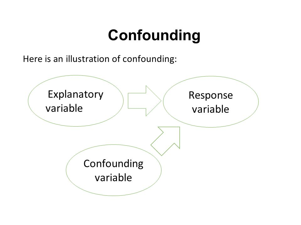 Confounding Here is an illustration of confounding: Explanatory variable Response variable Confounding variable
