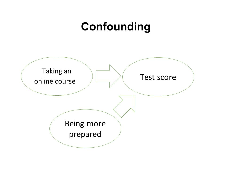 Confounding Taking an online course Test score Being more prepared