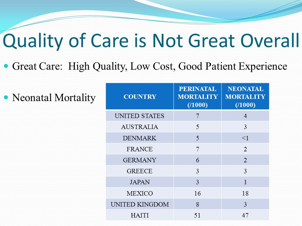 Quality of Care is Not Great Overall Great Care: High Quality, Low Cost, Good Patient Experience Neonatal Mortality COUNTRY PERINATAL MORTALITY (/1000) NEONATAL MORTALITY (/1000) UNITED STATES74 AUSTRALIA53 DENMARK5<1 FRANCE72 GERMANY62 GREECE33 JAPAN31 MEXICO1618 UNITED KINGDOM83 HAITI5147