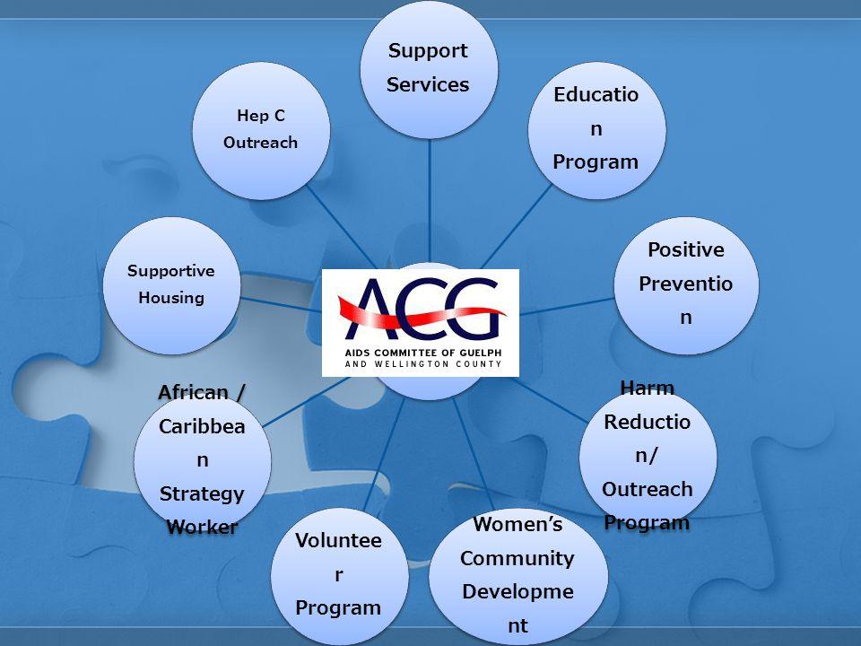 Support Services Educatio n Program Positive Preventio n Harm Reductio n/ Outreach Program Women's Community Developme nt Voluntee r Program African /