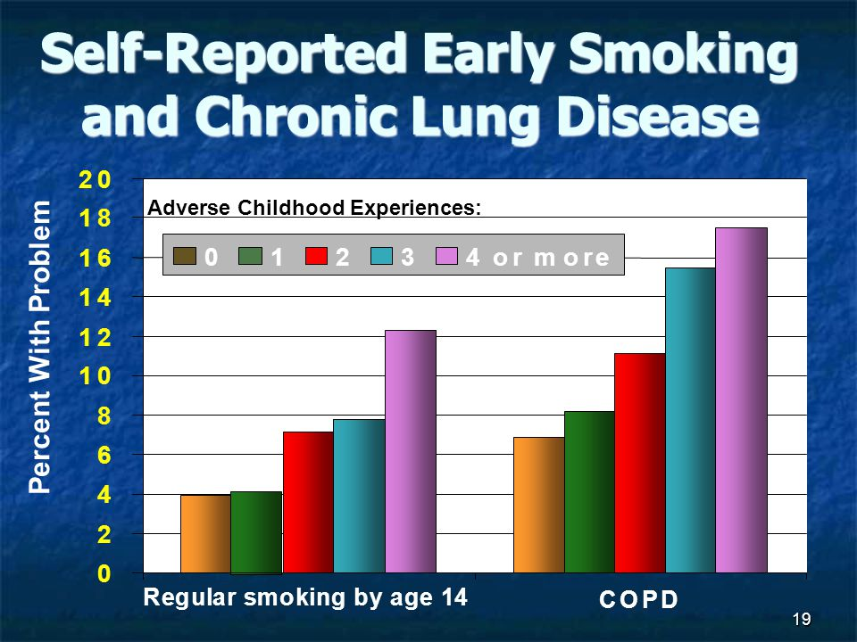 19 Self-Reported Early Smoking and Chronic Lung Disease