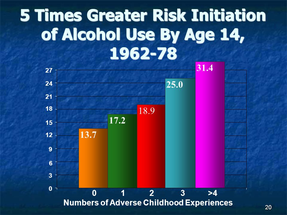 20 5 Times Greater Risk Initiation of Alcohol Use By Age 14, 1962-78 13.7 17.2 18.9 25.0 31.4 0 3 9 12 21 24 27 Numbers of Adverse Childhood Experiences 15 18 6 2013>4