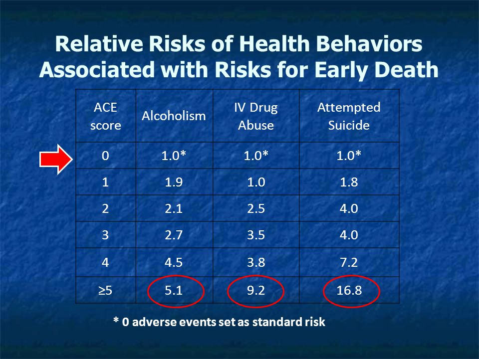 Relative Risks of Health Behaviors Associated with Risks for Early Death ACE score Alcoholism IV Drug Abuse Attempted Suicide 01.0* 11.91.01.8 22.12.54.0 32.73.54.0 44.53.87.2 ≥55.19.216.8 * 0 adverse events set as standard risk