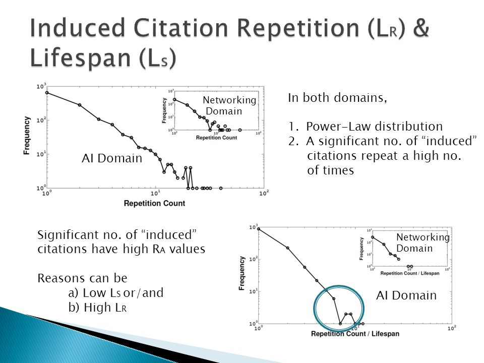 "In both domains, 1.Power-Law distribution 2.A significant no. of ""induced"" citations repeat a high no. of times AI Domain Networking Domain Significan"