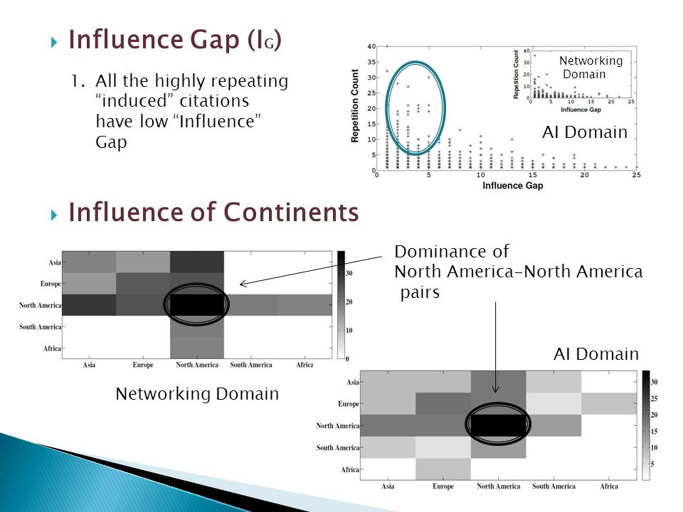 " Influence Gap (I G )  Influence of Continents 1.All the highly repeating ""induced"" citations have low ""Influence"" Gap Dominance of North America-No"