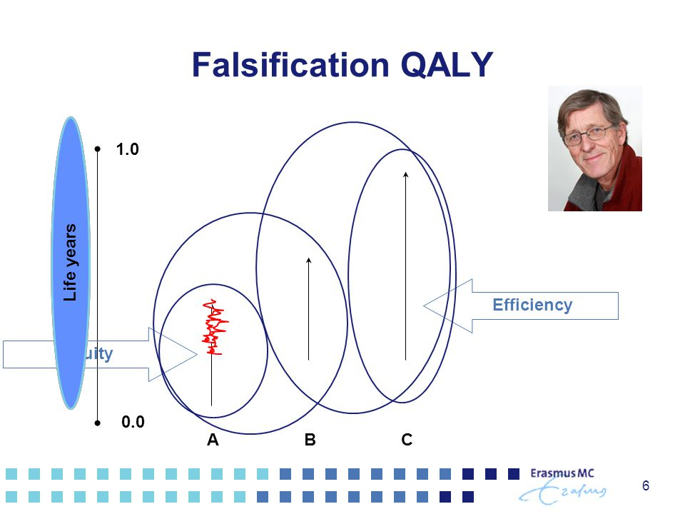 1.0 0.0 ABC Kwaliteit van leven Falsification QALY 6 Efficiency Equity Life years