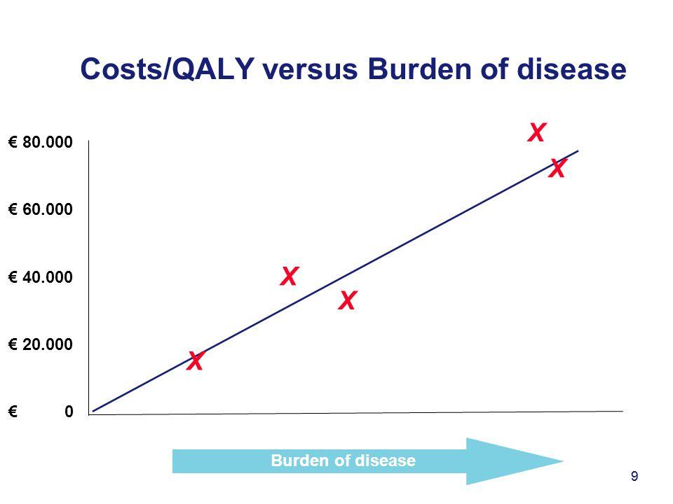 9 Costs/QALY versus Burden of disease 9 € 80.000 € 60.000 € 40.000 € 20.000 € 0 Burden of disease X X X X X