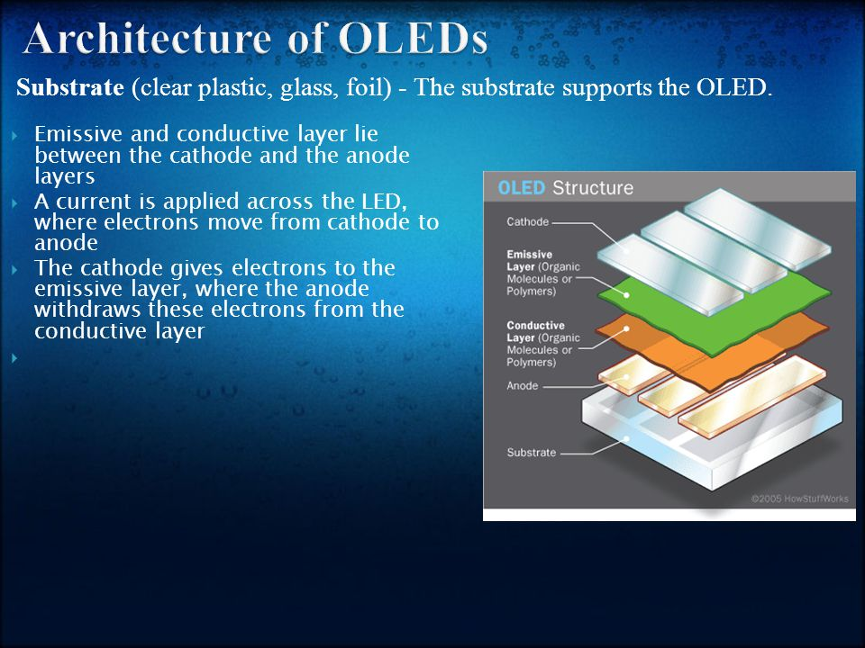 Substrate (clear plastic, glass, foil) - The substrate supports the OLED.