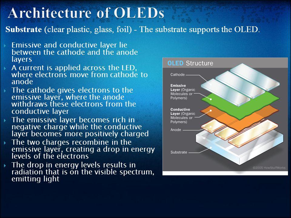 OLED Displays Vs.LCD and Plasma 1.