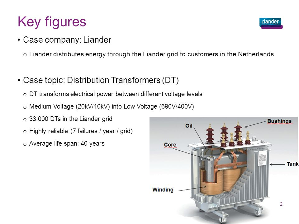 Key figures 2 Case company: Liander o Liander distributes energy through the Liander grid to customers in the Netherlands Case topic: Distribution Tra