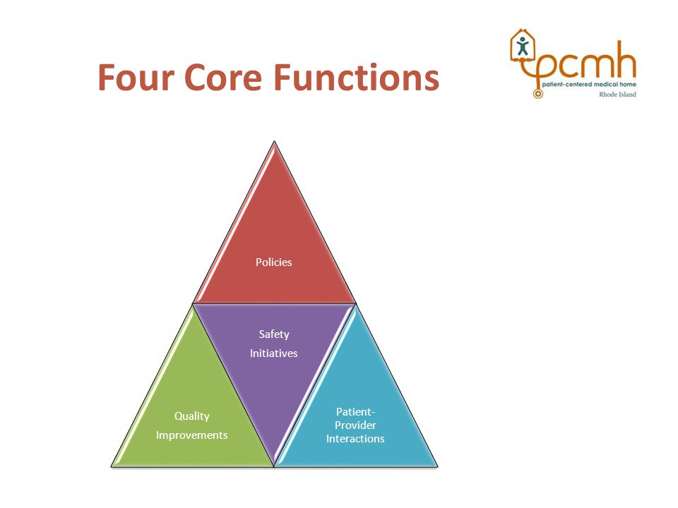 Four Core Functions Policies Quality Improvements Safety Initiatives Patient- Provider Interactions