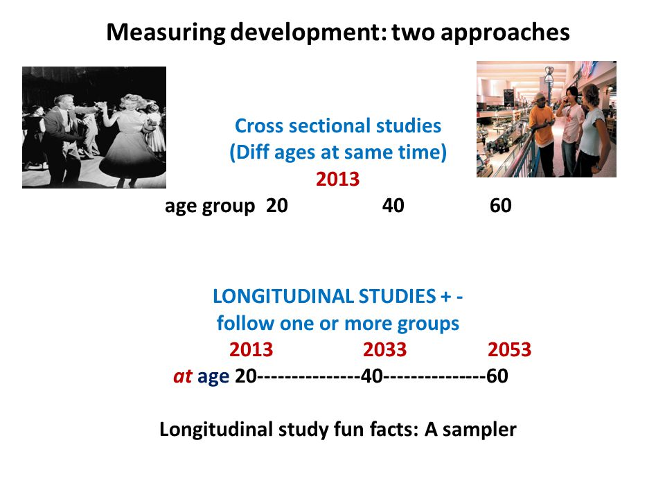 Measuring development: two approaches Cross sectional studies (Diff ages at same time) 2013 age group 20 40 60 LONGITUDINAL STUDIES + - follow one or more groups 2013 2033 2053 at age 20---------------40---------------60 Longitudinal study fun facts: A sampler