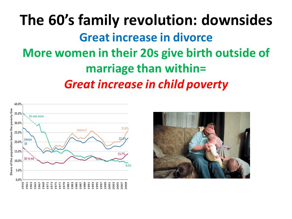 The 60's family revolution: downsides Great increase in divorce More women in their 20s give birth outside of marriage than within= Great increase in child poverty